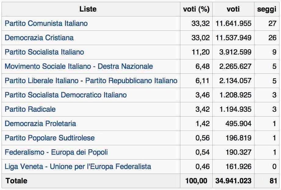 Voti ottenuti in Italia dalle diverse liste nelle elezioni europee del 1984.