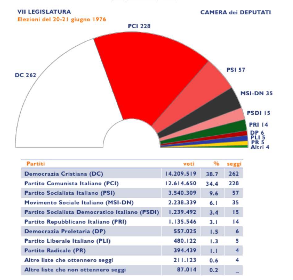 1976 1979 iii governo andreotti for Composizione senato italiano