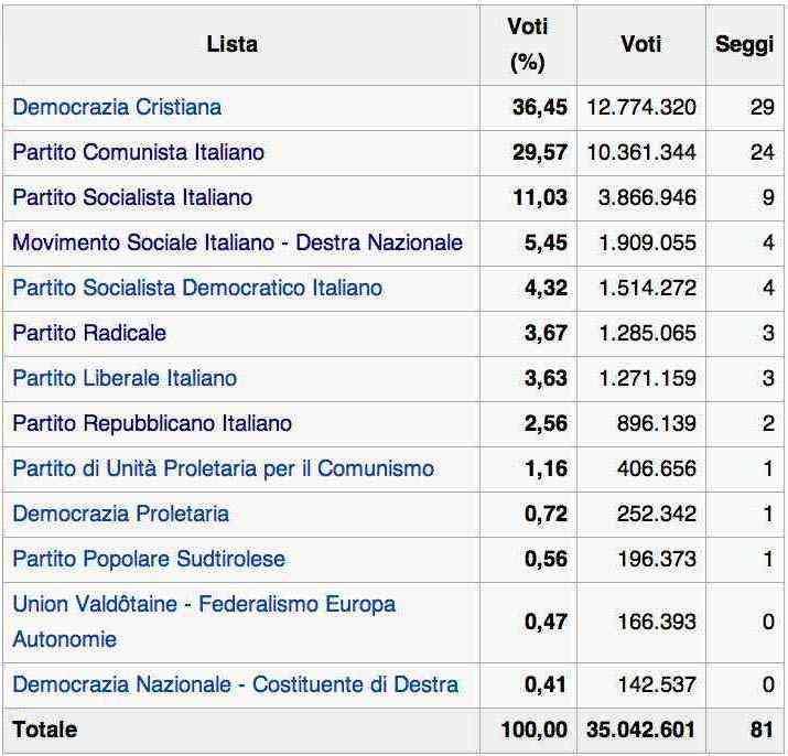 Elezioni europee 1979 in Italia