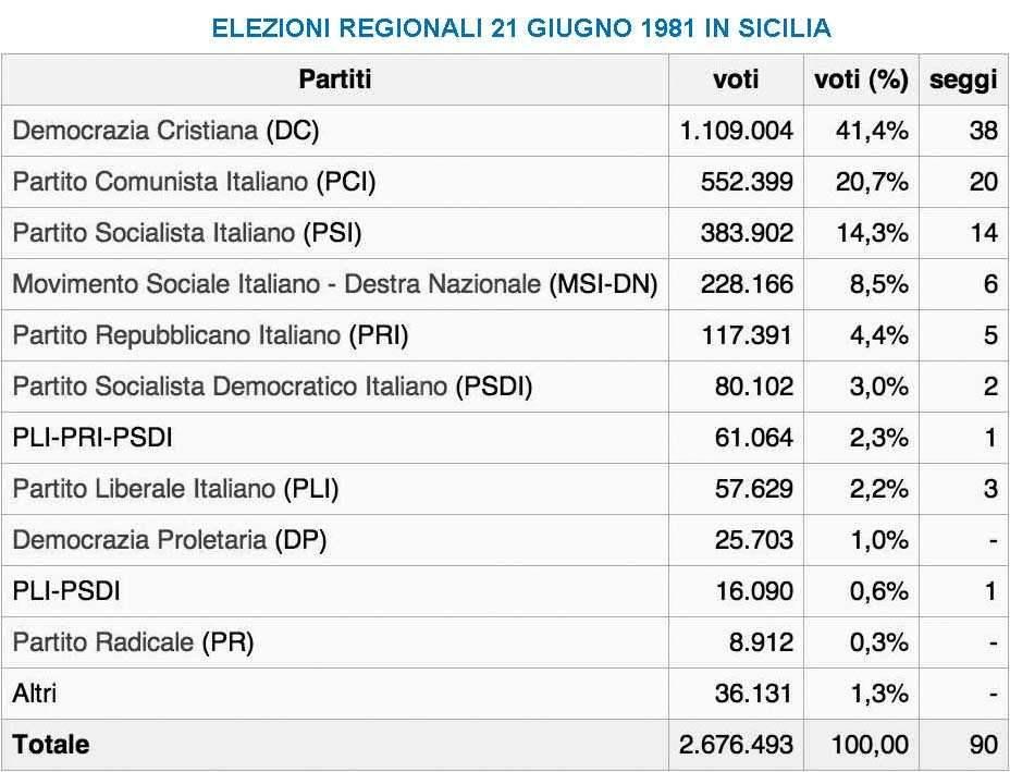 I risultati del voto regionale in Sicilia del 21 giugno 1981.
