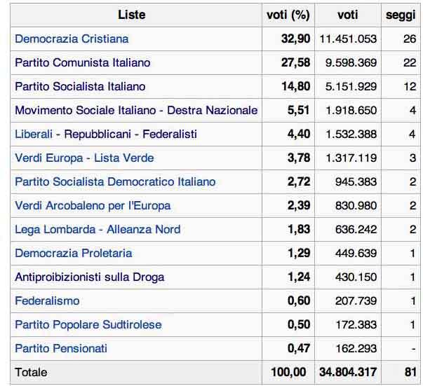 Voti ottenuti in Italia dalle diverse liste nelle elezioni europee del 1989.